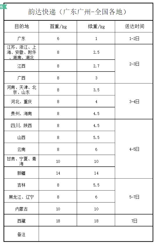广州韵达发往全国各地的价格表
